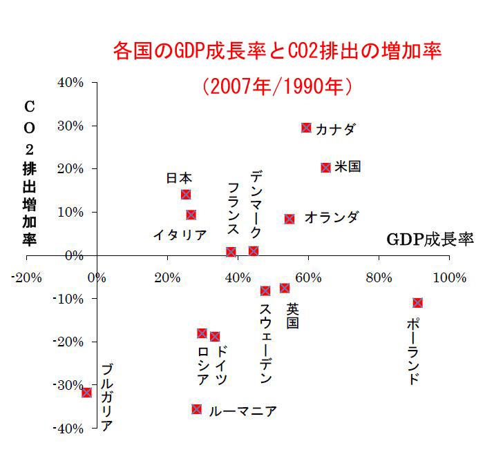 Gdpco2_2